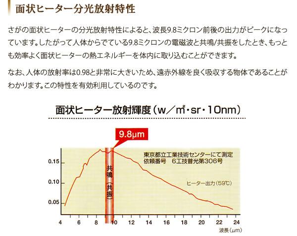 面状ヒーター分光放射特性